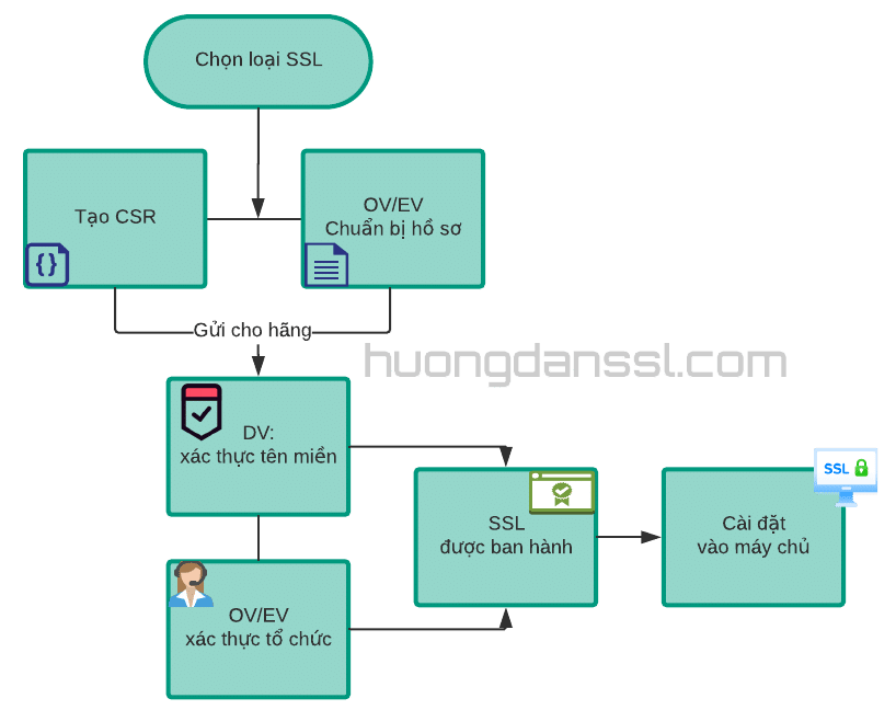 Quy trình cấp phát SSL
