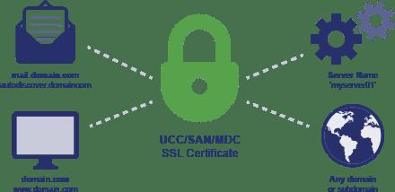 Các loại SSL khác nhau