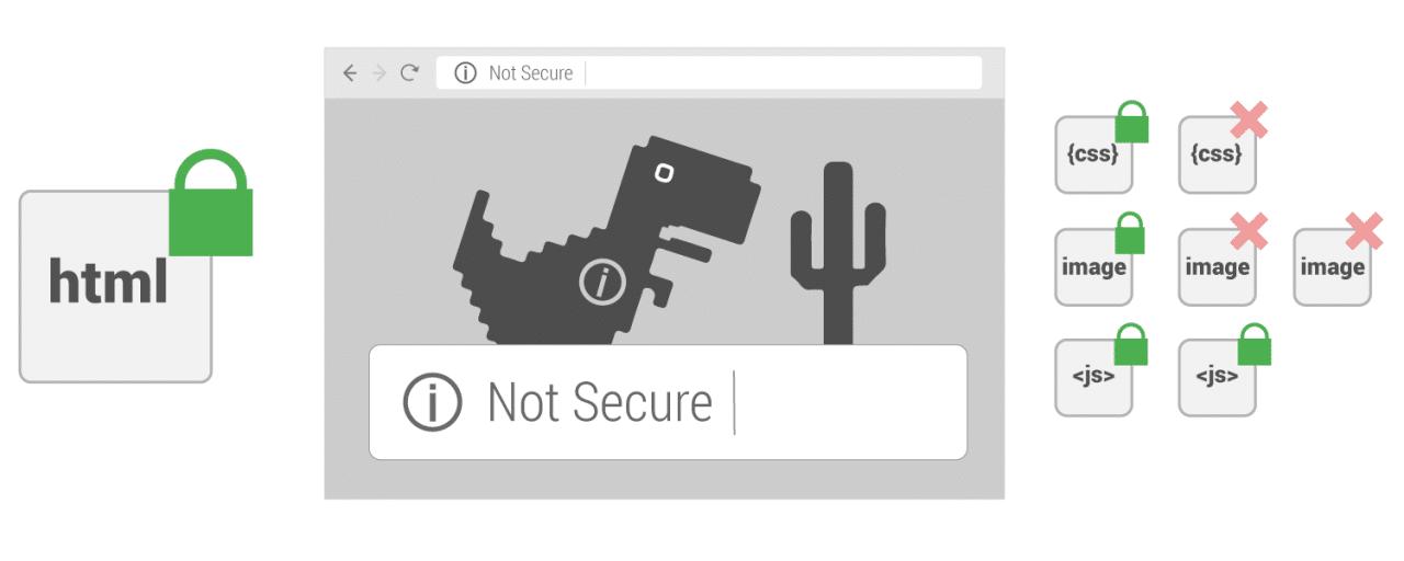 ổ khoá sẽ không hiện nếu có chỉ 1 link là http://